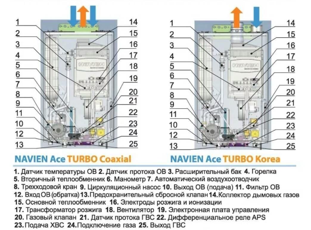Navien ace 24k замена теплообменника Пластинчатый разборный теплообменник SWEP GL-265S Зеленодольск