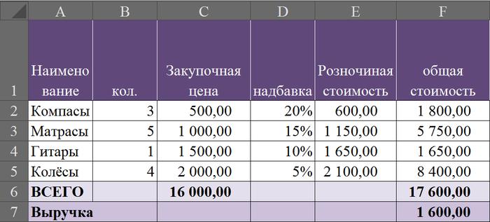 EXCEL для чайников. подбор параметра Excel, Для чайников, Длиннопост, Формулы, Функция