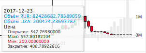Эксперимент с криптовалютной биржей и её внутренней монетой Криптовалюта, LIZA, Yobit, Биржа, Эксперимент, Вклад, Деньги, Длиннопост