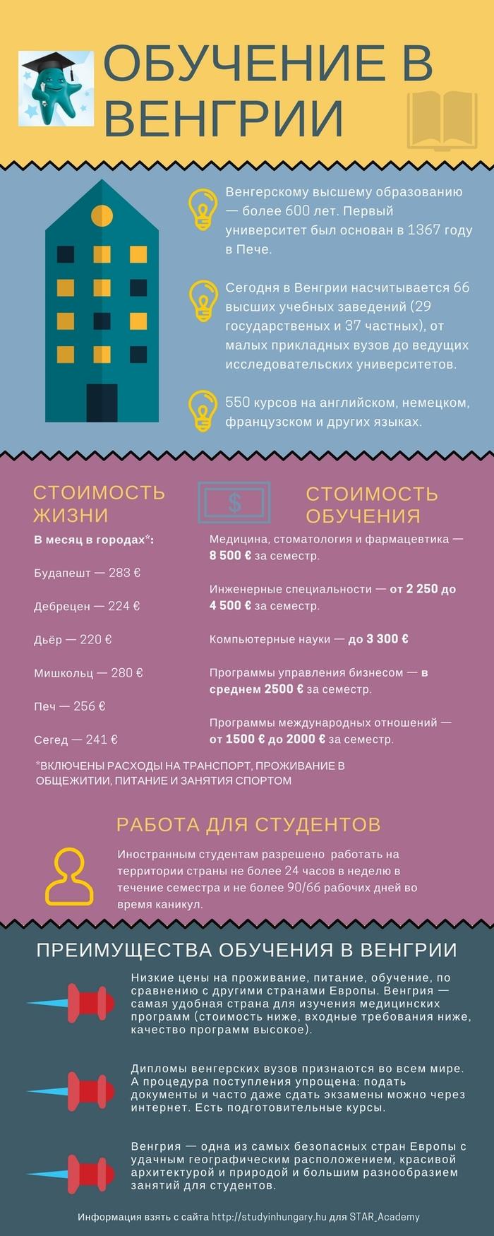 Инфографика: Высшее образование в Венгрии Венгрия, Обучение в Венгрии, Обучение, Стипендия, Будапешт, Инфографика, Высшее образование, Длиннопост