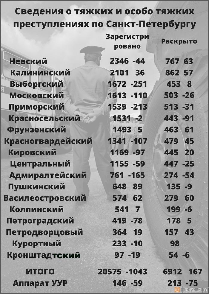 Самые опасные районы в Петербурге Санкт-Петербург, Преступность, Спальный район, Мвд, Невский район