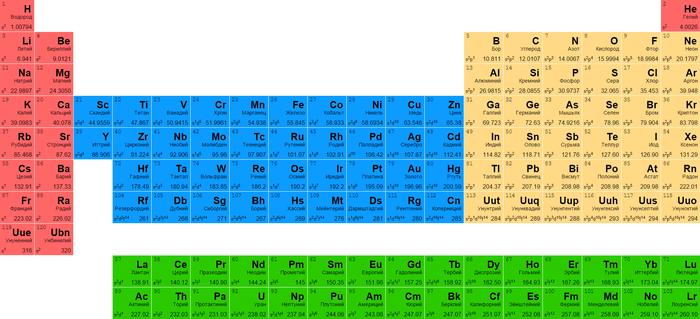 Откуда взялись все элементы и значит -  мы? Нуклеосинтез. Астрофизика, Нуклеосинтез, Звёзды, Нейтронные звёзды, Сверхновые звёзды, Элементы, Длиннопост