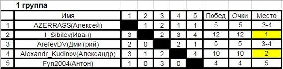 Итоги седьмого турнира по шахматам среди пользователей пикабу (chess.com). Запуск восьмого турнира. Шахматы, Турнир, Соревнования, Тур де чесс, Длиннопост