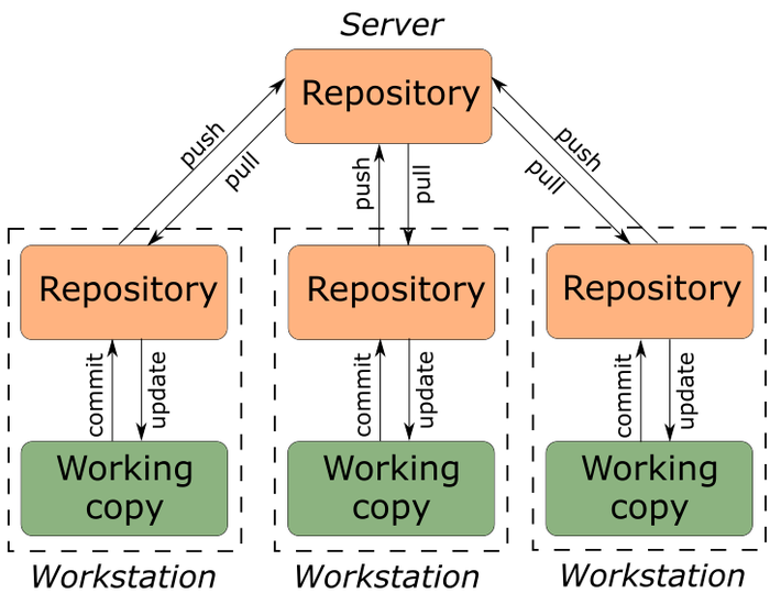 Научу программировать #1 Системы контроля версий. Git Php, Junior php developer, Длиннопост, Самообразование, Самообучение, Программирование, Web-Программирование