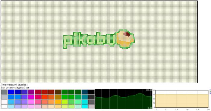 Коллективный пиксельный рисователь. Попытка #2 Онлайн, Мини игра, Pixel art