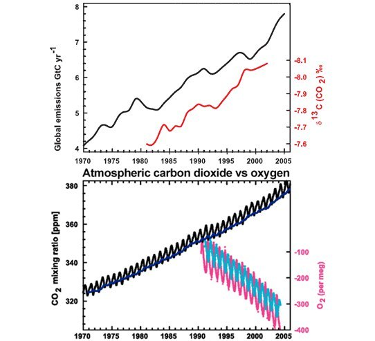 Ответы климатолога Игоря Эзау на вопросы читателей об изменениях климата (Часть 1) Антропогенез, Xx2век, Глобальное потепление, Климат, Климатология, Длиннопост, Эксперты отвечают