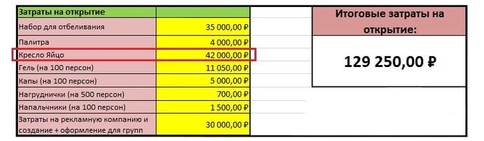 затраты на открытие фотоцентра штамбовые