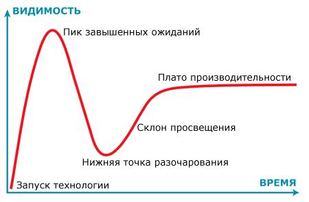 Нижняя точка разочарования Энтузиазм, Сотрудники, Идея, Изобретатели