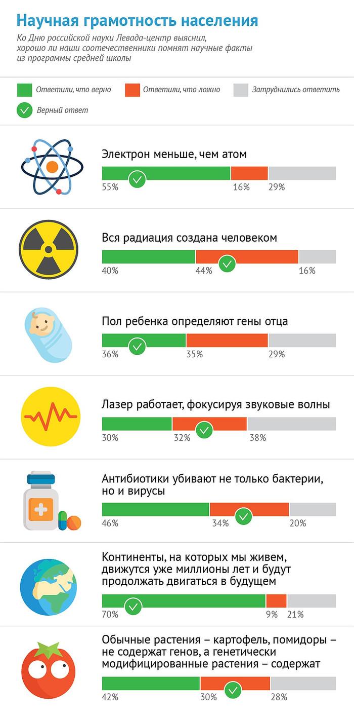 Опрос мнения Пикабу по научным вопросам Опрос, Без рейтинга, Опрос пикабушников, Пикабу, Наука, Длиннопост
