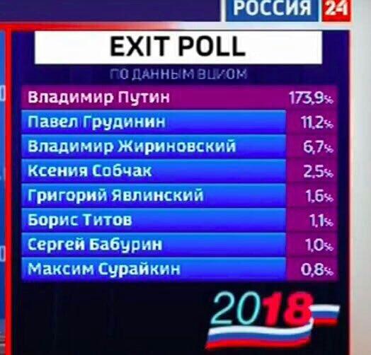 Не верю скромным результатам выборов Политика, Выборы 2018, Выбор России, Сильный лидер, Photoshop, Результат