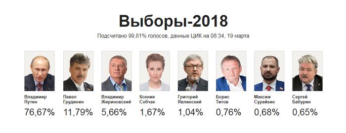 #russiandidit Сделано в России, Выборы, Политика, Президент, Путин, Россия, Скриншот