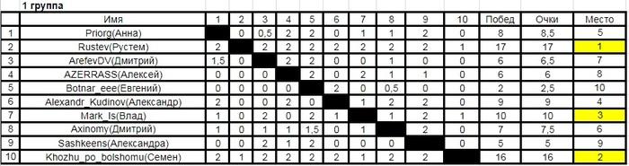 Тур де чесс-Х (итоги десятого турнира пикабу по шахматам). Набор на 11 турнир. Тур де чесс, Шахматы, Турнир, Длиннопост, Юбилей