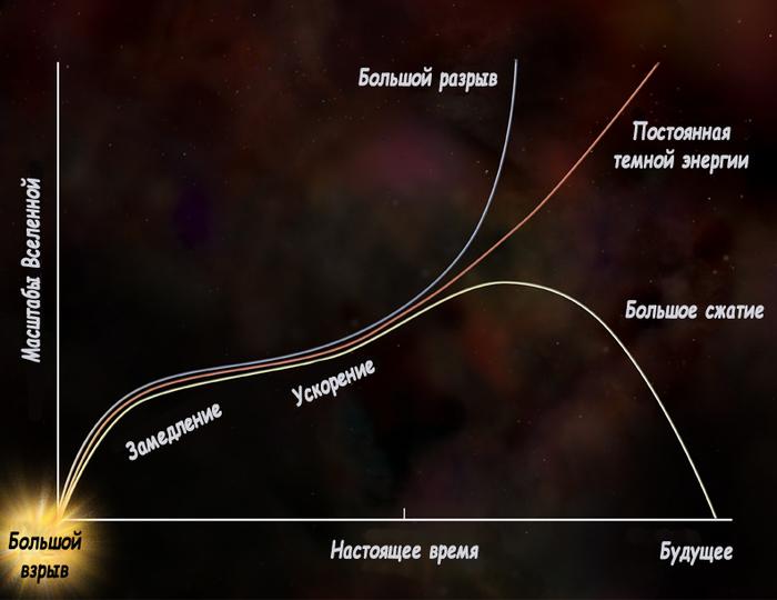 Размер Вселенной Часть 3 | Темное будущее Космос, Вселенная, Статья, Альберт Эйнштейн, Темная энергия, Темная материя, Длиннопост