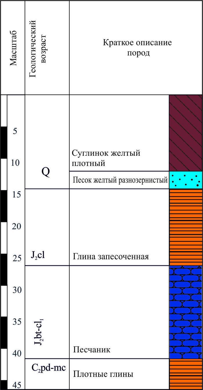 Частные скважины в РФ Законы РФ, Химия, Нитраты, Скважина, Длиннопост