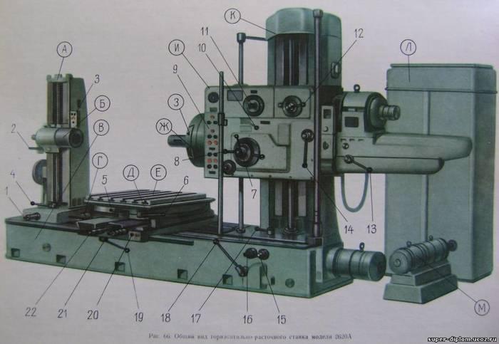 Модернизация расточного REV.:2.0 Электромеханик, Станок, Модернизация, 2620, Электрика, Производство, Видео, Длиннопост