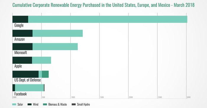Google подтверждает 100% переход навозобновляемые источники энергии Google возобновляемые источник, новости, google, длиннопост
