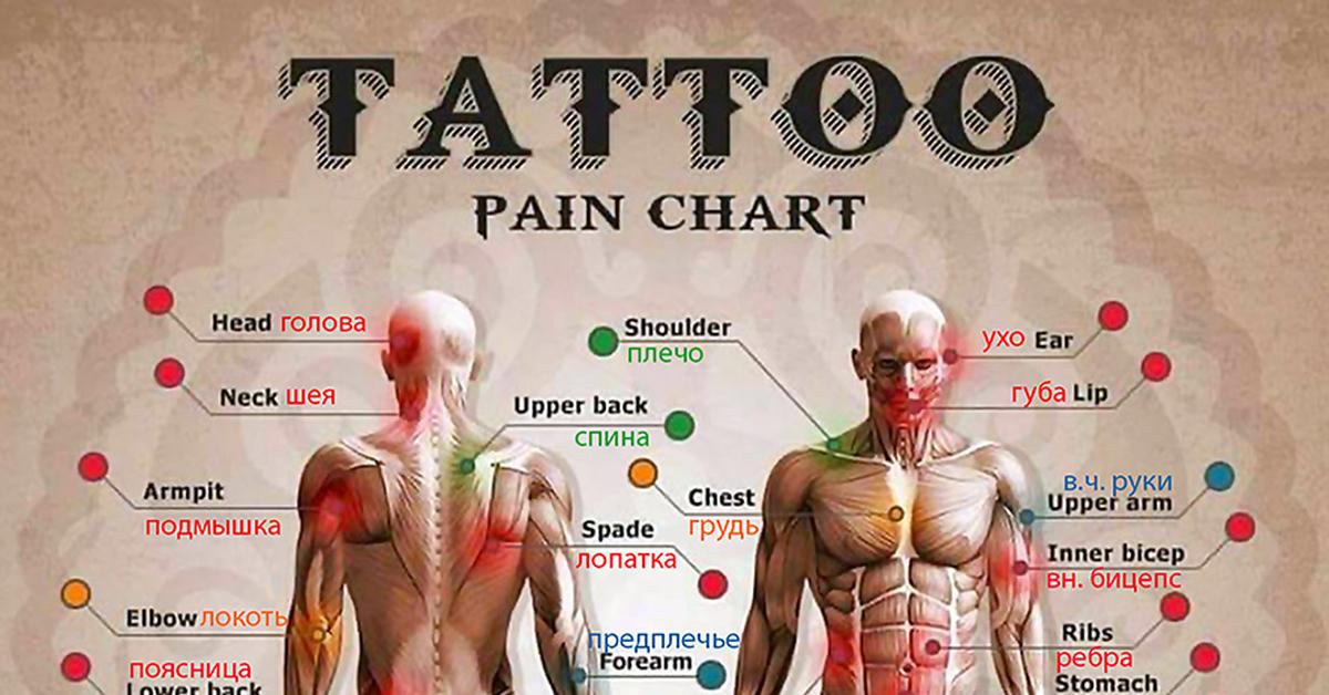 места боли татуировок картинка поделиться