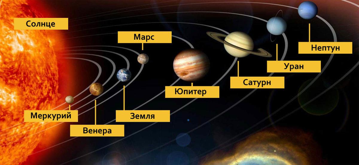 солнечная система в картинках и названия для галошницы могут совмещаться