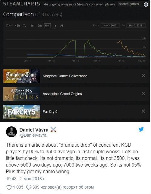 Журналисты раздувают, Вавра отрицает: массовый отток игроков изKingdom Come: Deliverance Kingdom Come: Deliverance, Компьютерные игры, Длиннопост