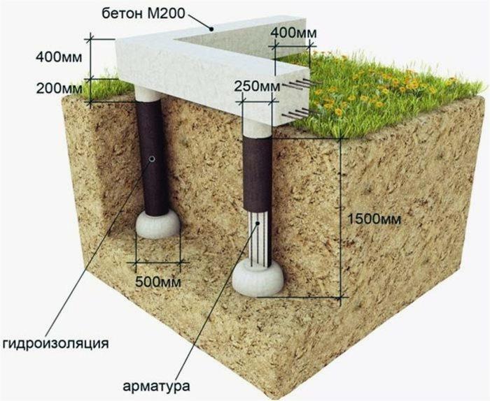 Столбчатый фундамент - его особенности Строительство дома, Строительство, Коттедж, Строительство и ремонт, Загородный дом