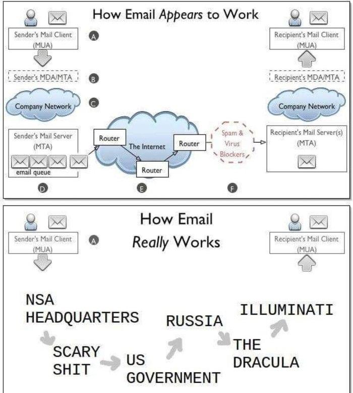 Как работает электронная почта e-Mail, Почта, Юмор