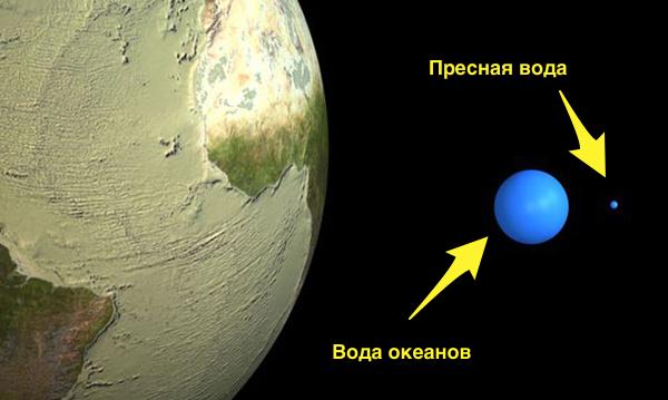 О воде Вода, Масштаб, Земля, Исследование