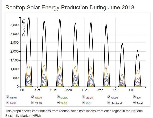 Закономерный итог. Австралия, Энергетика, Альтернативная энергетика, Кризис, Зеленая энергия, Алюминиевая промышленность, Длиннопост