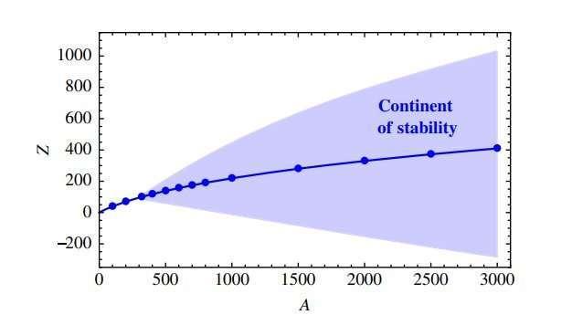 Новая форма вещества может быть за пределами периодической таблицы Периодическая система, Элементы, Вещество, Физика