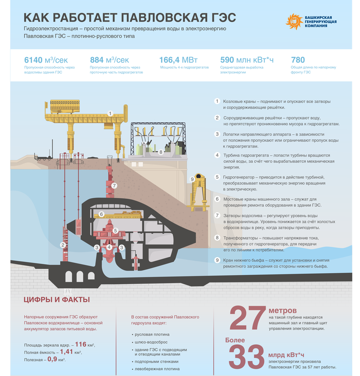 Как работает Павловская ГЭС