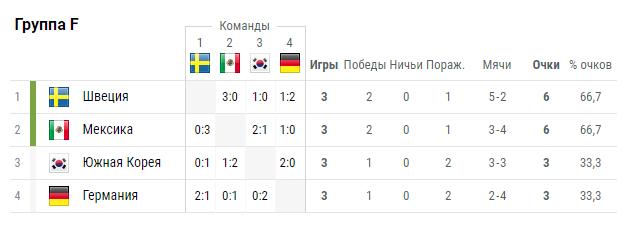 Не везет немцам на российской земле ЧМ 2018, Футбол, Германия, Южная Корея