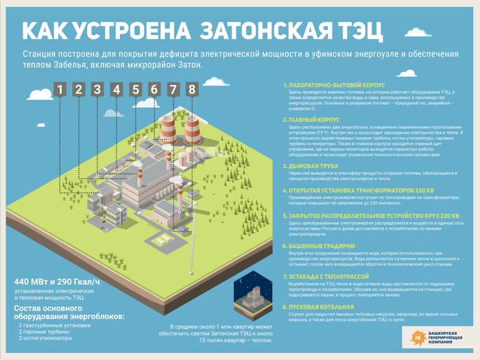 Как устроена Затонская ТЭЦ