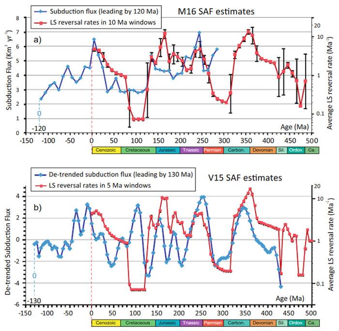 Инверсии магнитного поля Земли могут быть связаны с субдукцией литосферных плит Геология, Магнитное поле, Магнитное поле земли, Наука, Копипаста, Elementy ru, Геофизика, Длиннопост