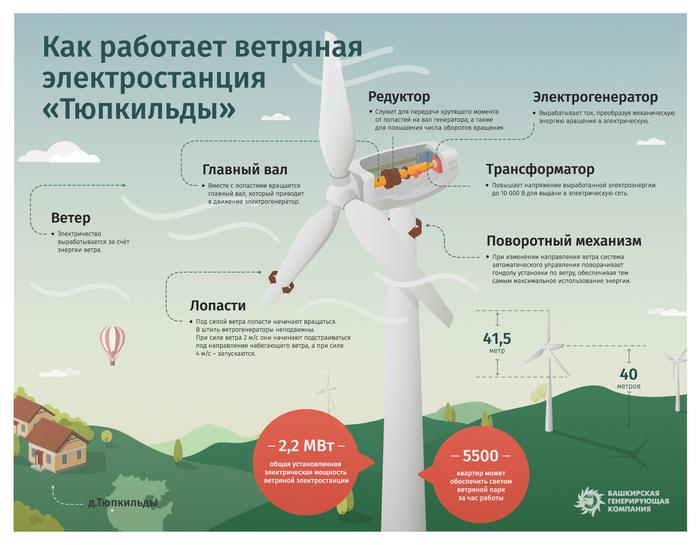 """Как работает ветряная электростанция """"Тюпкильды"""""""