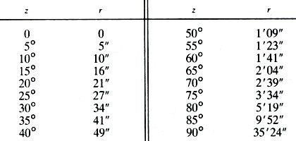Простейшее устройство для измерения высоты солнца Солнце, Угловая высота, Астрономия, Планета Земля, Тригонометрия, Длиннопост