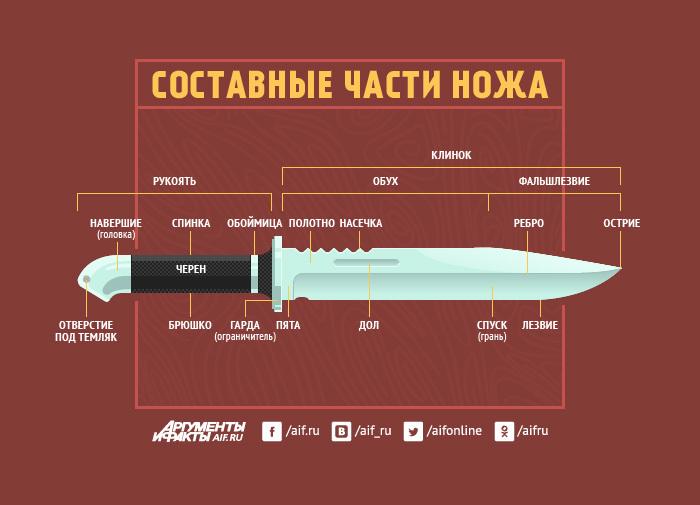 НОЖ, как выбрать? Часть 1. САМООБОРОНА Нож, Холодное оружие, Покупка, Выбор, Самооборона, Владение, Матчасть, Ножевой бой