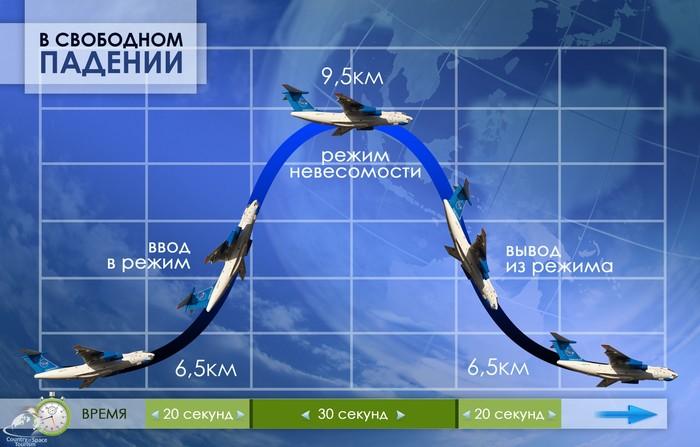 МДК здорового человека Авиация, Самолет, Ильюшин, Роскосмос, Невесомость, Космос, Транспортная авиация, Длиннопост