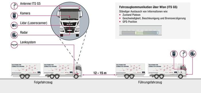 Робомобили: Platooning и баварские колбаски Германия, Робомобили, Автобан, Грузовики-Роботы, IT, Бавария, Длиннопост