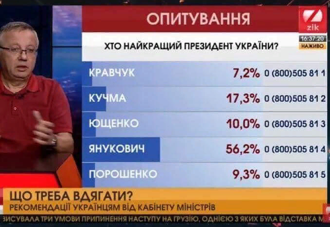 Украинцы назвали Януковича лучшим президентом страны Украина, Янукович, Политика, Соцопрос