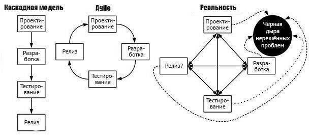 Популярные модели разработки
