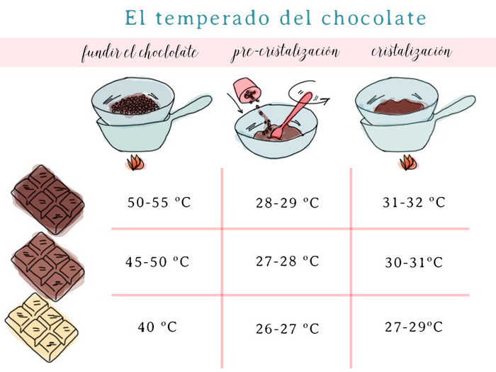 Немного о шоколаде. Часть первая. Шоколад, Кондитер, Кондитерские изделия, Длиннопост