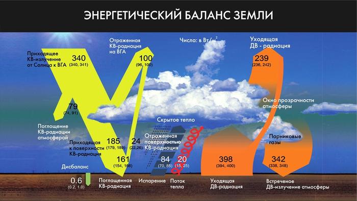 Ненаучные мифы об изменениях климата: от «я никакого потепления не ощущаю» до «всё придумал Альберт Гор» Часть 2 Климат, Ученые против мифов, Глобальное потепление, Видео, Длиннопост