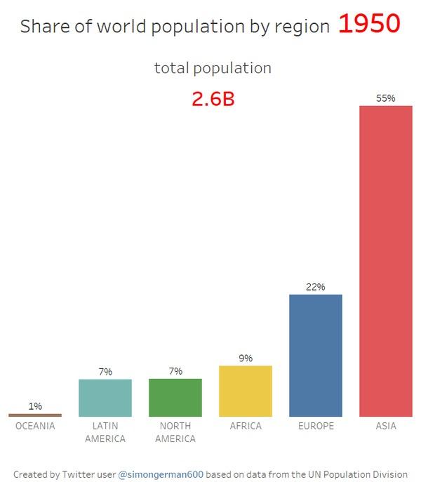Население планеты с 1950 по 2100 с разбивкой по регионам Статистика, Население земли, Прогноз, Интересное, Гифка, Длиннопост