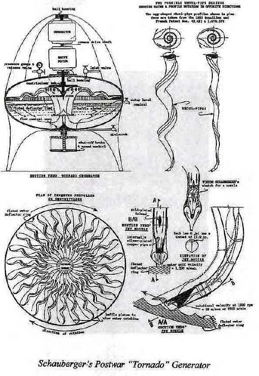 Торнадо , вихревые двигатели     , теории реализации. (Шаунберг)