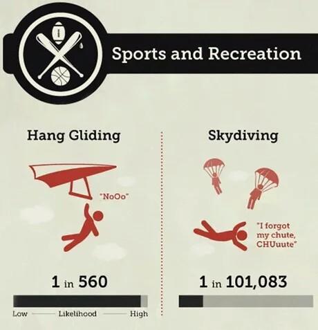 Шансы умереть занимаясь различными видами спорта и развлечения. Шанс, Статистика, Картинки, Смерть, Длиннопост