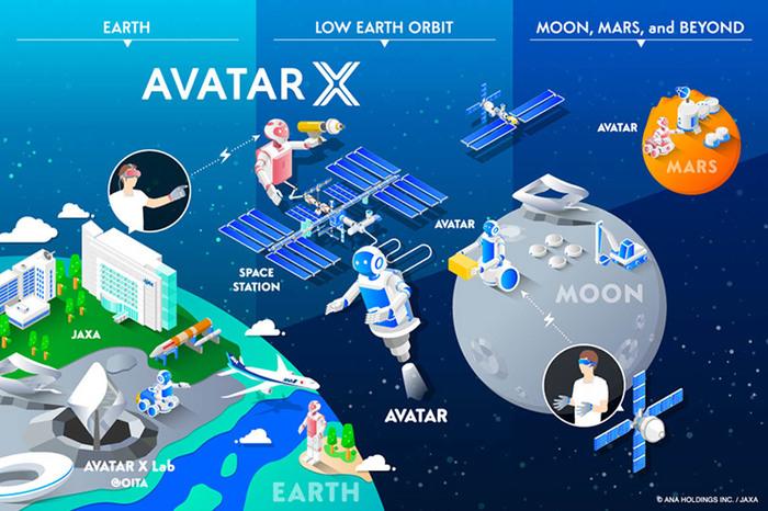 JAXA нуждаются в роботах Аватарах для покорения Космоса. JAXA, Meltant, МКС, Робот, Аватар, AvatarX, Видео, Длиннопост