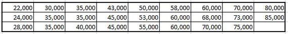 Средние зарплаты молодых пикабушников. Зарплата, Статистика, Пикабушники