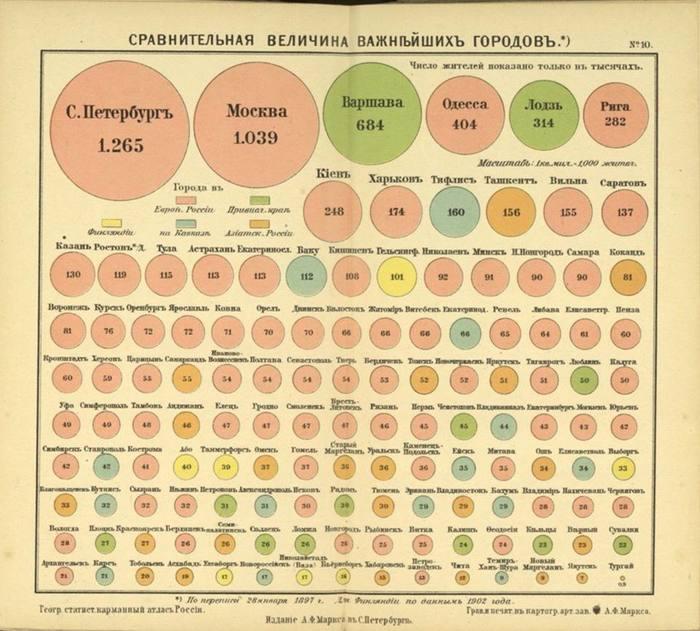 Города Российской Империи по данным переписи 1897 года