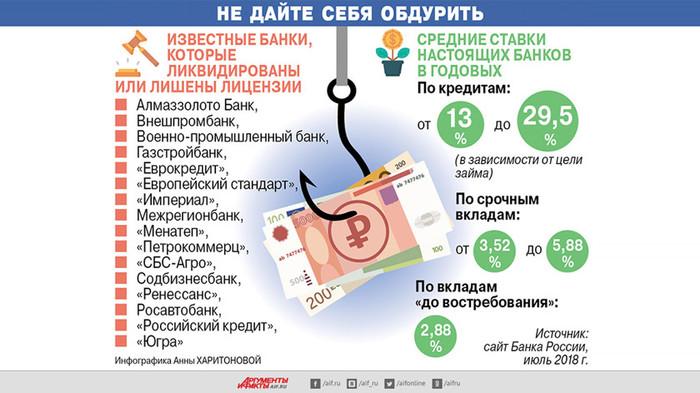 Осторожно: мертвые банки. Как их используют мошенники Банк, Обман, Вклад, Мошенники, Сайт, Карты, Длиннопост