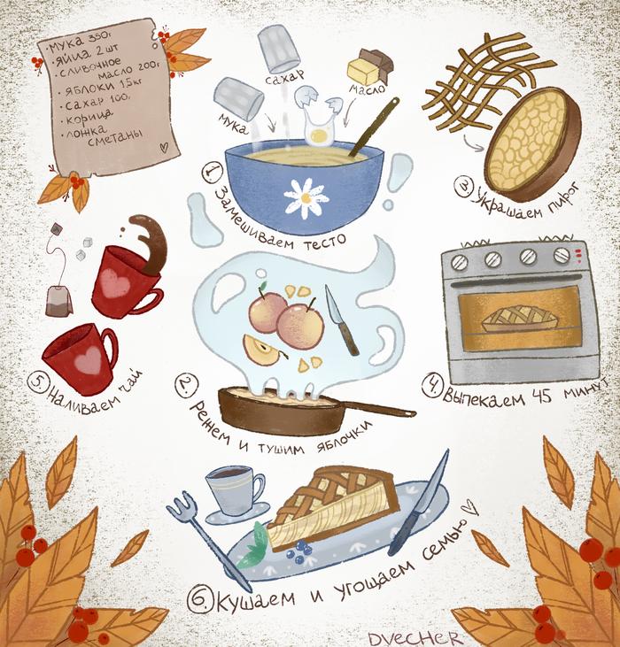 Осенние рецепты :) Пирог, Рецепт, Арт, Иллюстрации, Рисунок, Еда, Печенье