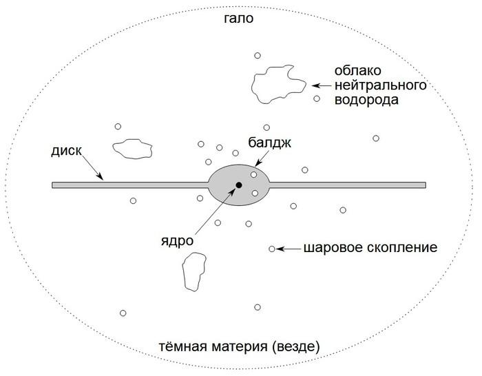 Российские учёные исследовали странное поведение газа на окраине галактики Маркарян 6 САО РАН, Астрономия, Галактика, Длиннопост